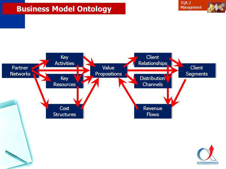 TQA 2 Management Business Model Ontology PartnerNetworksPartnerNetworksClientSegmentsClientSegments KeyActivitiesKeyActivities CostStructuresCostStruc