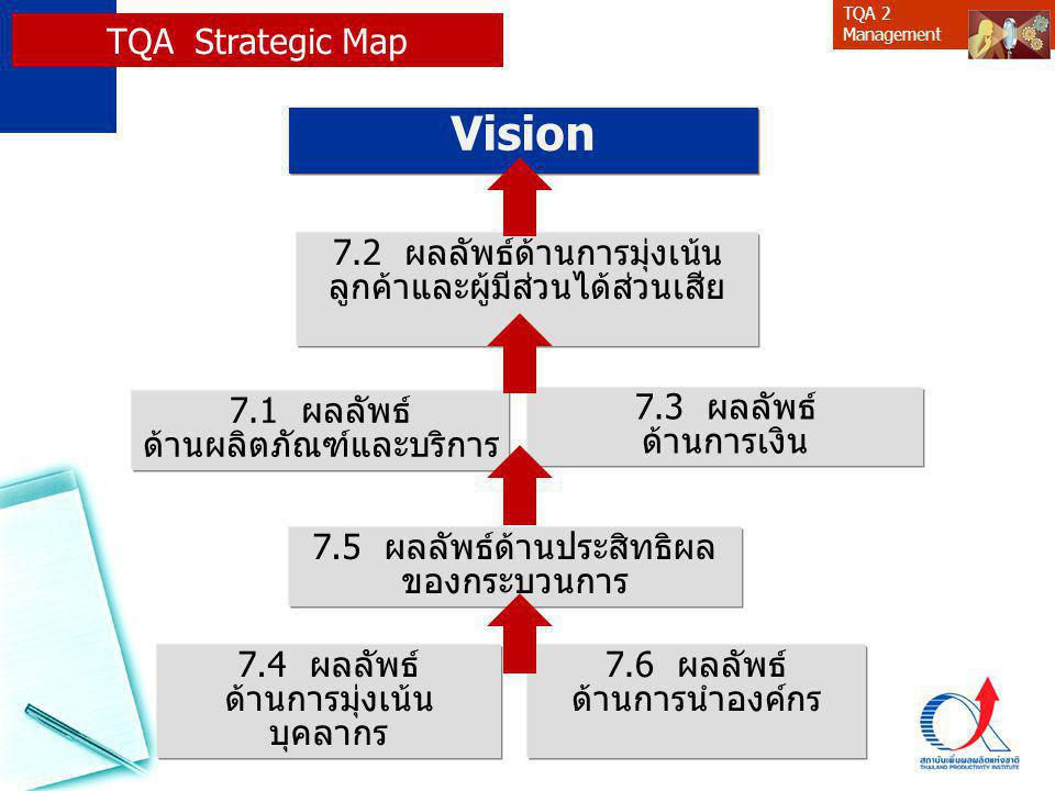 TQA 2 Management Strategic Planning Model : A B C D E A1 Environmental Scan (External) A ssessment A2 Situational Analysis (Internal :SA) A3 SWOT – (Strength's, Weaknesses, Opportunities, Threats) B1 Situation – (Past, Present and Future) B2 Significant Baseline Issues (Key factors) C1 Mission & Vision & Values C2 Major Goals C3 Specific Objectives (strategy map) D1 Performance Measurement & target D2 Initiatives and Projects B aseline C omponents E1 Performance Management E2 Review Progress (Balanced Scorecard) E3 Take Corrective Actions– revise plans D own to Specifics E valuate Where we are.