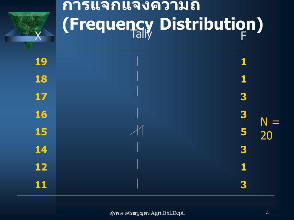 สุรพล เศรษฐบุตร Agri.Ext.Dept. 4 X Tally F 19 18 17 16 15 14 12 11 1133531311335313 N = 20 การแจกแจงความถี่ (Frequency Distribution)