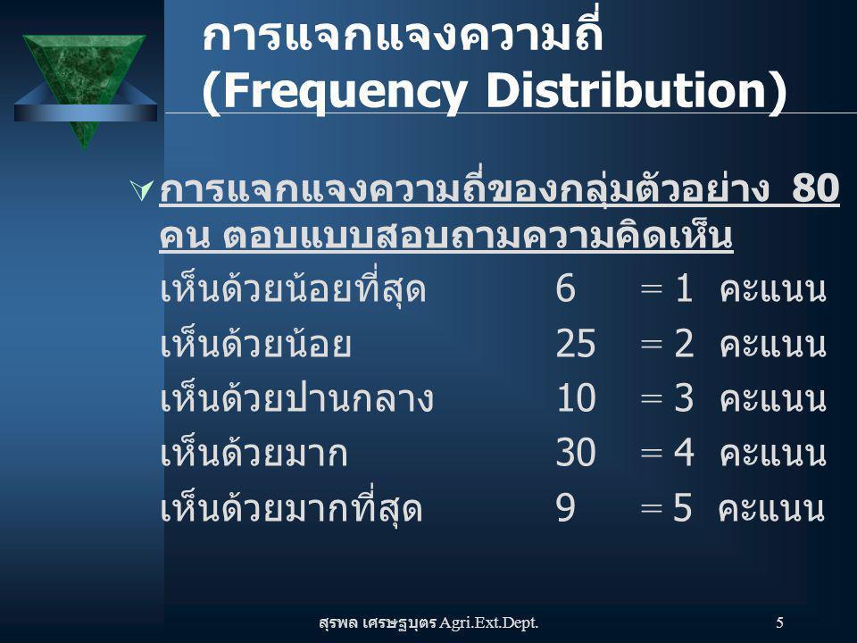 สุรพล เศรษฐบุตร Agri.Ext.Dept. 5  การแจกแจงความถี่ของกลุ่มตัวอย่าง 80 คน ตอบแบบสอบถามความคิดเห็น เห็นด้วยน้อยที่สุด 6= 1 คะแนน เห็นด้วยน้อย 25= 2 คะแ