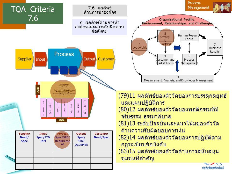 Process Management (79)11 ผลลัพธ์ของตัววัดของการบรรลุกลยุทธ์ และแผนปฏิบัติการ (80)12 ผลลัพธ์ของตัววัดของพฤติกรรมที่มี จริยธรรม ธรรมาภิบาล (81)13 ระดับ