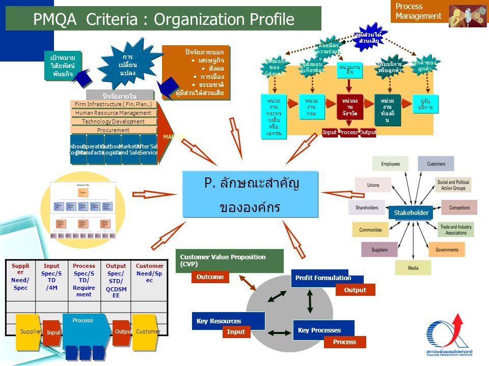 Process Management PMQA Criteria : Organization Profile P. ลักษณะสำคัญ ขององค์กร Suppli er Need/ Spec Input Spec/S TD /4M Process Spec/S TD/ Require m
