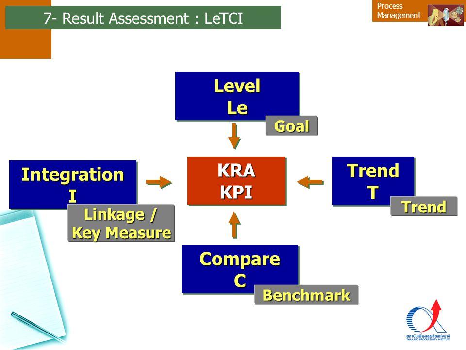 Process ManagementIntegrationIIntegrationI LevelLeLevelLe TrendTTrendT CompareCCompareC KRAKPIKRAKPI Goal Benchmark Trend Linkage / Key Measure 7- Res