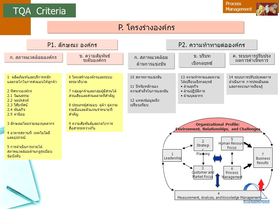 Process Management P. โครงร่างองค์กร P1. ลักษณะ องค์กรP2. ความท้าทายต่อองค์กร ก. สภาพแวดล้อม ด้านการแข่งขัน ข. บริบท เชิงกลยุทธ์ ค. ระบบการปรับปรุง ผล