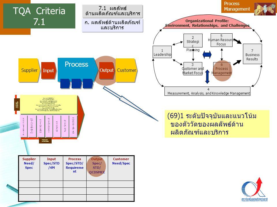 Process Management 7.1 ผลลัพธ์ ด้านผลิตภัณฑ์และบริการ (69)1 ระดับปัจจุบันและแนวโน้ม ของตัววัดของผลลัพธ์ด้าน ผลิตภัณฑ์และบริการ ก. ผลลัพธ์ด้านผลิตภัณฑ์