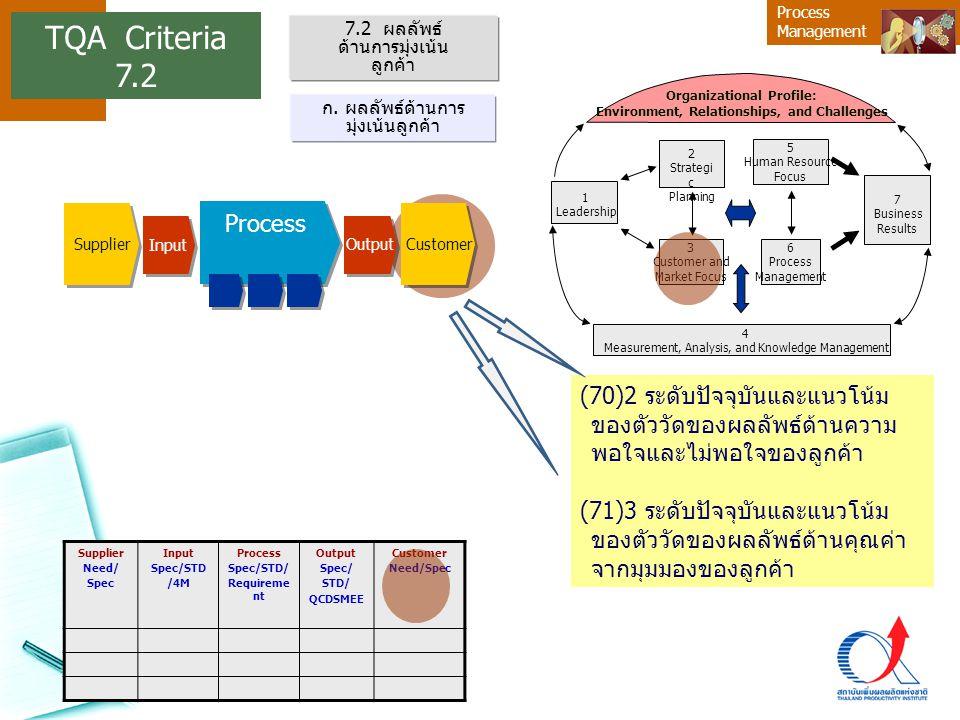 Process Management (70)2 ระดับปัจจุบันและแนวโน้ม ของตัววัดของผลลัพธ์ด้านความ พอใจและไม่พอใจของลูกค้า (71)3 ระดับปัจจุบันและแนวโน้ม ของตัววัดของผลลัพธ์