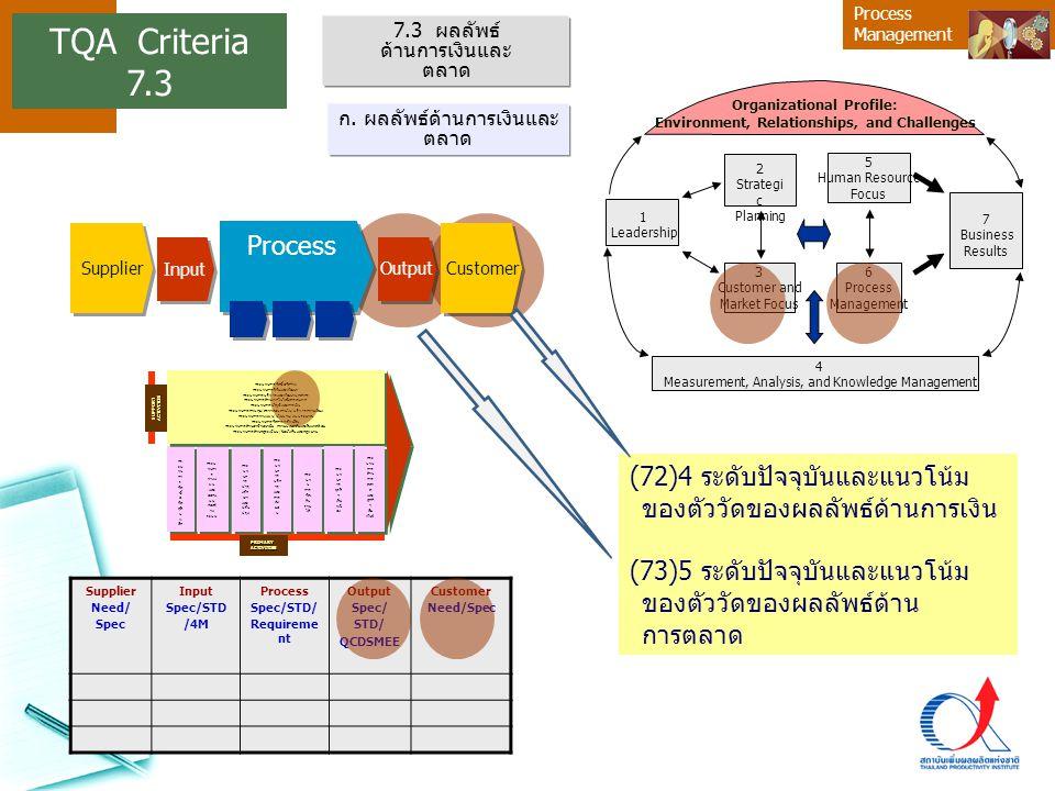 Process Management (72)4 ระดับปัจจุบันและแนวโน้ม ของตัววัดของผลลัพธ์ด้านการเงิน (73)5 ระดับปัจจุบันและแนวโน้ม ของตัววัดของผลลัพธ์ด้าน การตลาด Supplier