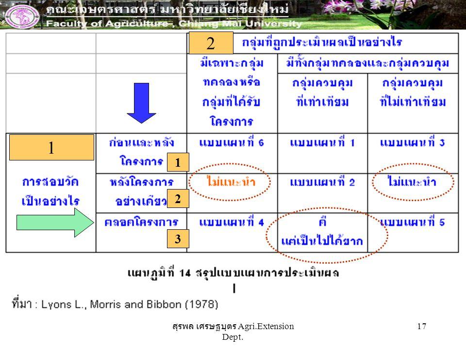 สุรพล เศรษฐบุตร Agri.Extension Dept. 17 1 2 1 2 3