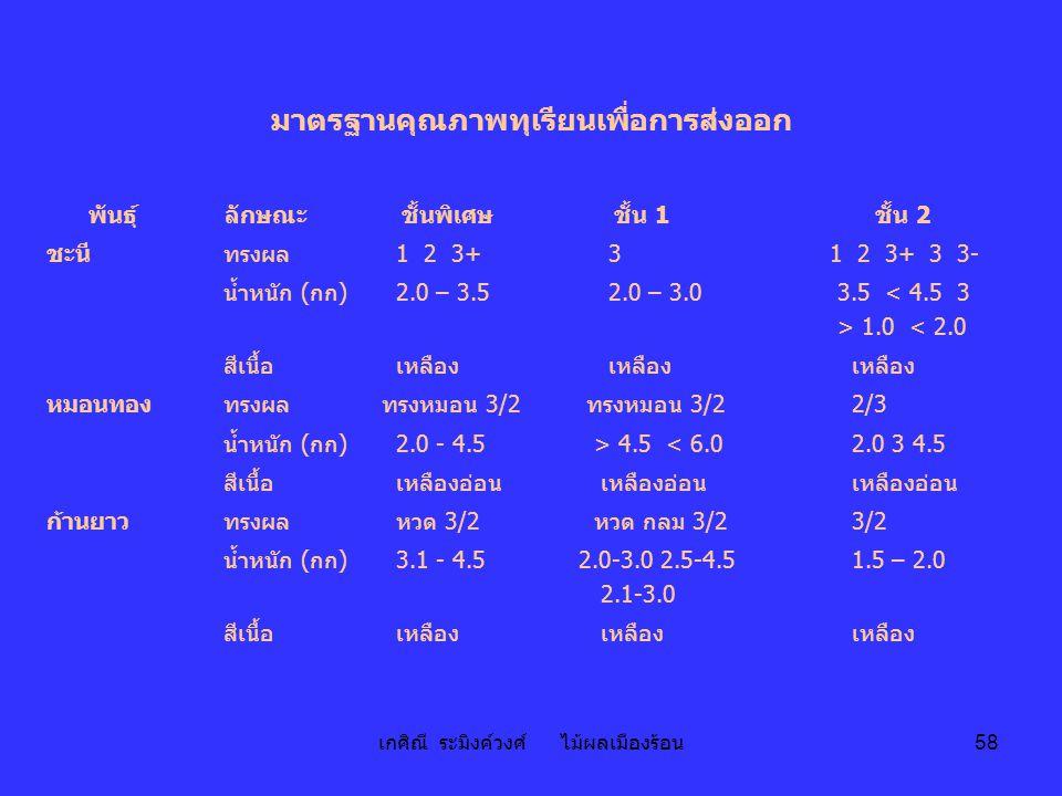เกศิณี ระมิงค์วงศ์ ไม้ผลเมืองร้อน 58 มาตรฐานคุณภาพทุเรียนเพื่อการส่งออก พันธุ์ลักษณะชั้นพิเศษชั้น 1ชั้น 2 ชะนี ทรงผล 1 2 3+ 3 1 2 3+ 3 3- น้ำหนัก (กก)