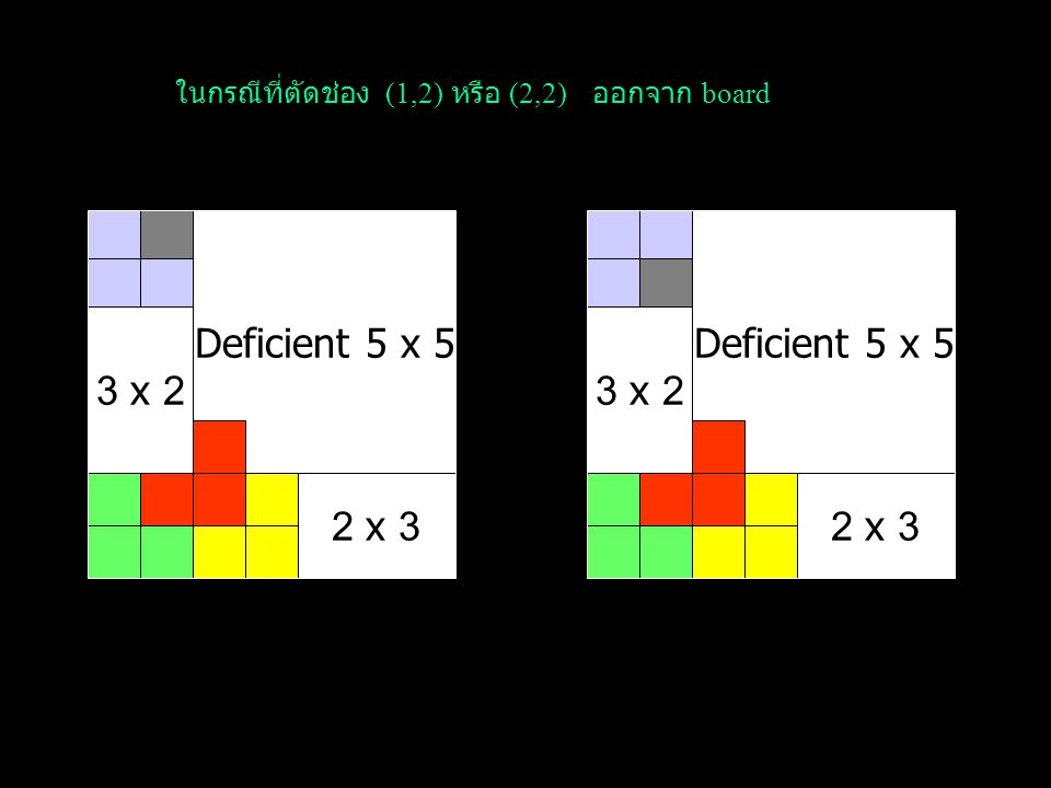 3 x 2 Deficient 5 x 5 2 x 3 พิจารณาการตัดออกแต่ละช่อง ดังนี้ ในกรณีที่ตัดช่อง (1,1) ออกจาก board เราจะ สามารถวางได้พอดี โดย board ย่อยขนาด 3x2 และ 2x3