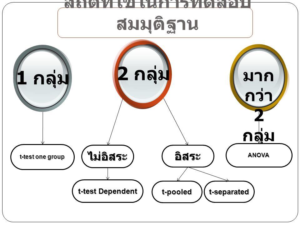 สถิติที่ใช้ในการทดสอบ สมมุติฐาน t-test one group 1 กลุ่ม 2 กลุ่ม มาก กว่า 2 กลุ่ม อิสระไม่อิสระ ANOVA t-test Dependent t-separatedt-pooled