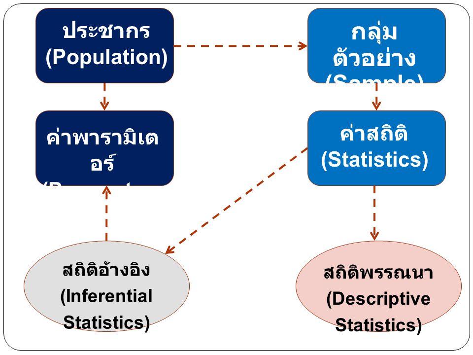 ประชากร (Population) กลุ่ม ตัวอย่าง (Sample) ค่าพารามิเต อร์ (Parameters ) ค่าสถิติ (Statistics) สถิติอ้างอิง (Inferential Statistics) สถิติพรรณนา (De