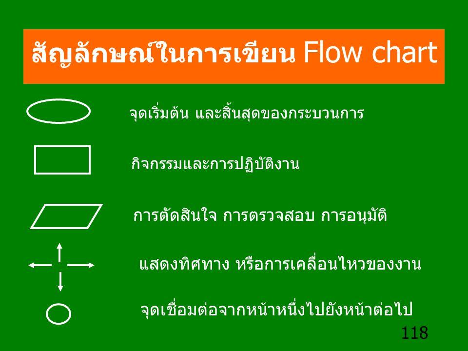 118 สัญลักษณ์ในการเขียน Flow chart จุดเริ่มต้น และสิ้นสุดของกระบวนการ กิจกรรมและการปฏิบัติงาน การตัดสินใจ การตรวจสอบ การอนุมัติ แสดงทิศทาง หรือการเคลื