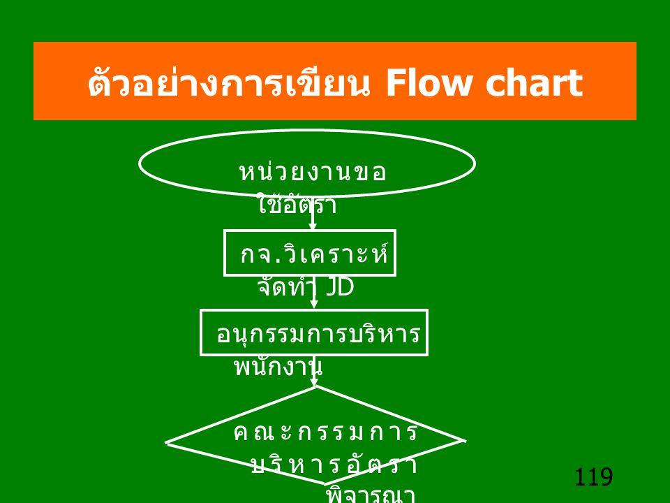 119 ตัวอย่างการเขียน Flow chart หน่วยงานขอ ใช้อัตรา กจ. วิเคราะห์ จัดทำ JD อนุกรรมการบริหาร พนักงาน คณะกรรมการ บริหารอัตรา พิจารณา