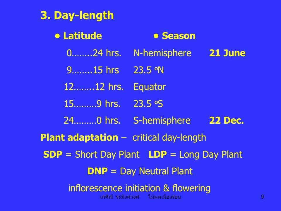 เกศิณี ระมิงค์วงศ์ ไม้ผลเมืองร้อน 9 3. Day-length ● Latitude ● Season 0……..24 hrs. N-hemisphere 21 June 9……..15 hrs 23.5 o N 12……..12 hrs. Equator 15…