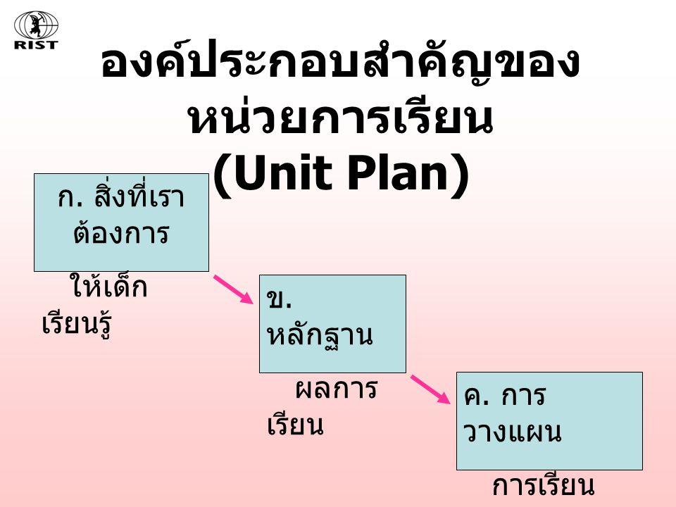 องค์ประกอบสำคัญของ หน่วยการเรียน (Unit Plan) ก. สิ่งที่เรา ต้องการ ให้เด็ก เรียนรู้ ข. หลักฐาน ผลการ เรียน ค. การ วางแผน การเรียน การสอน