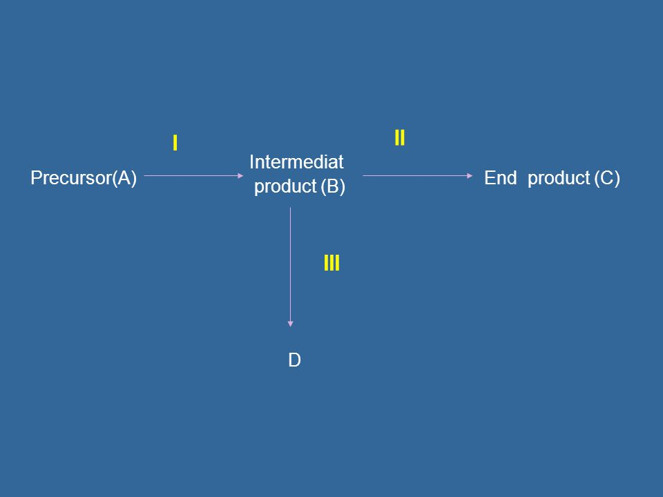 Precursor(A) Intermediat product (B) End product (C) D III II I
