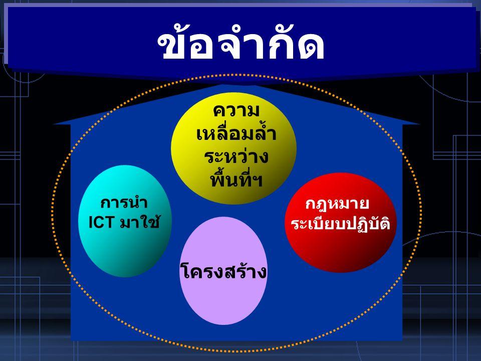 ข้อจำกัด ? การนำ ICT มาใช้ ความ เหลื่อมล้ำ ระหว่าง พื้นที่ฯ กฎหมาย ระเบียบปฏิบัติ ข้อจำกัด โครงสร้าง