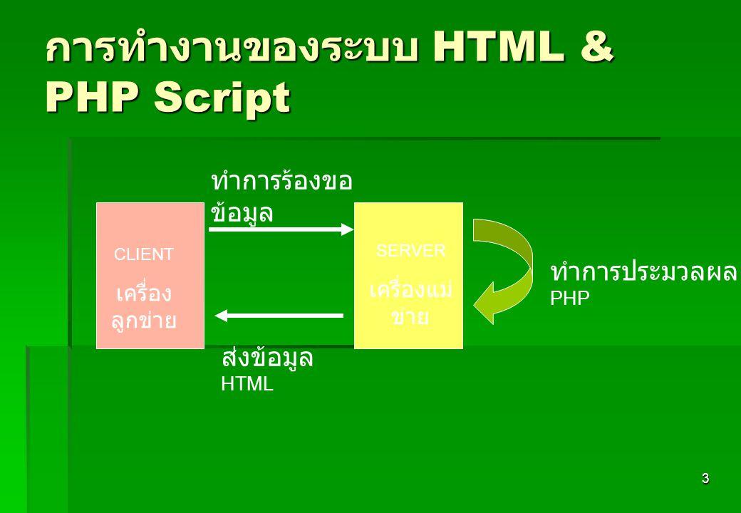 3 การทำงานของระบบ HTML & PHP Script SERVER เครื่องแม่ ข่าย CLIENT เครื่อง ลูกข่าย ทำการร้องขอ ข้อมูล ส่งข้อมูล HTML ทำการประมวลผล PHP