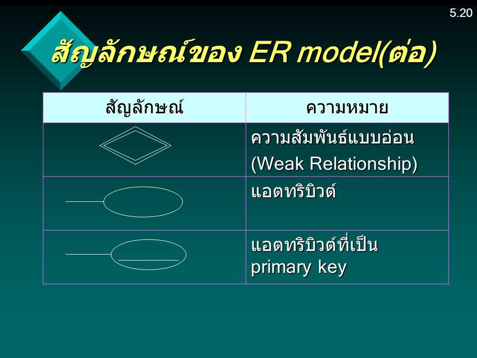 5.20 สัญลักษณ์ของ ER model(ต่อ) สัญลักษณ์ความหมาย ความสัมพันธ์แบบอ่อน (Weak Relationship) แอตทริบิวต์ แอตทริบิวต์ที่เป็น primary key