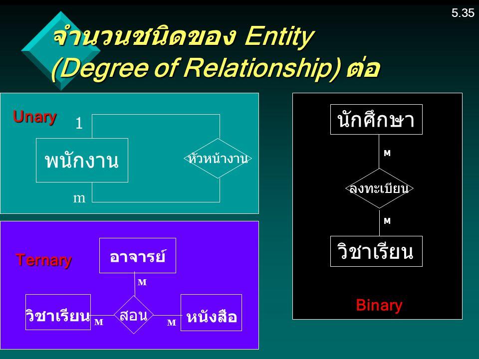 5.35 จำนวนชนิดของ Entity (Degree of Relationship) ต่อ พนักงาน หัวหน้างาน 1 m Unary M วิชาเรียน หนังสือ อาจารย์ สอน M M Ternary นักศึกษา ลงทะเบียน วิชาเรียน Binary M M