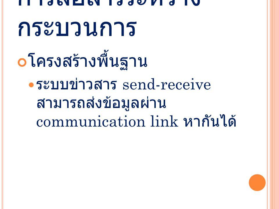 การสื่อสารระหว่าง กระบวนการ โครงสร้างพื้นฐาน ระบบข่าวสาร send-receive สามารถส่งข้อมูลผ่าน communication link หากันได้