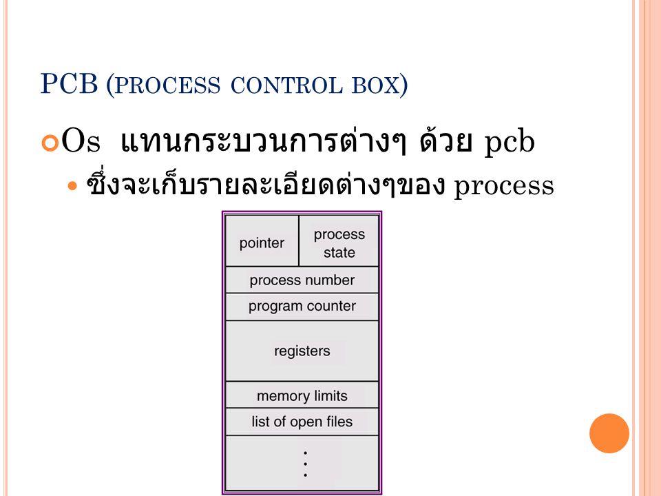 PCB ( PROCESS CONTROL BOX ) Os แทนกระบวนการต่างๆ ด้วย pcb ซึ่งจะเก็บรายละเอียดต่างๆของ process