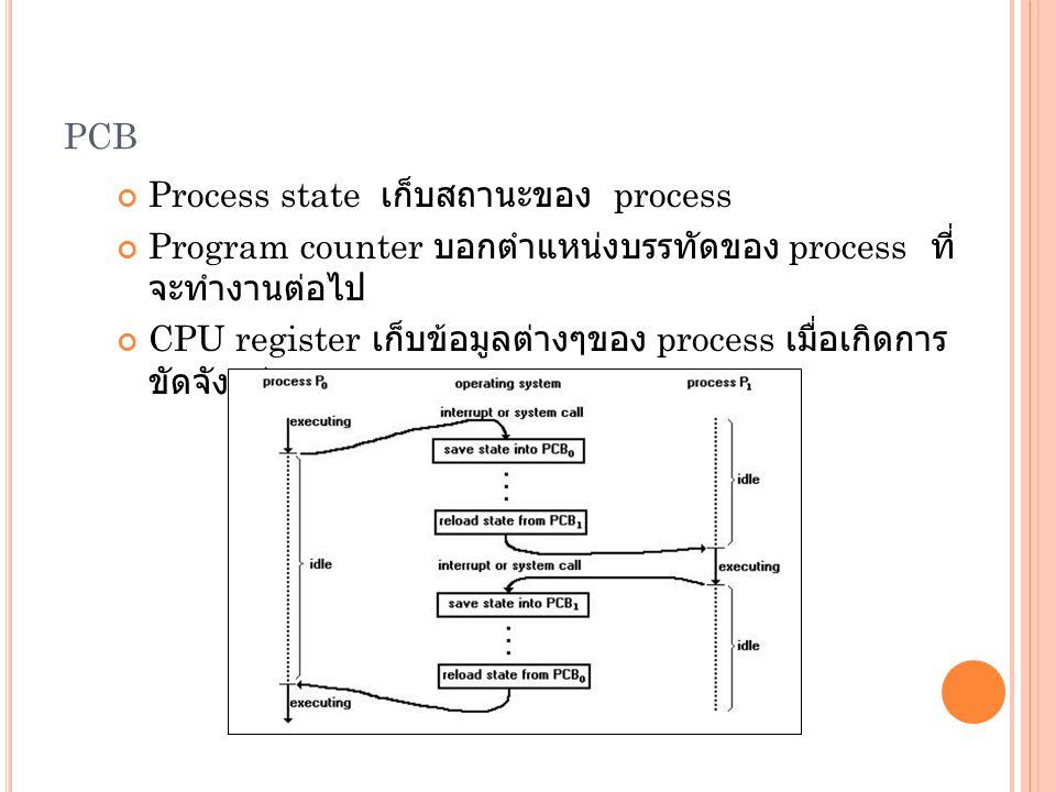PCB Process state เก็บสถานะของ process Program counter บอกตำแหน่งบรรทัดของ process ที่ จะทำงานต่อไป CPU register เก็บข้อมูลต่างๆของ process เมื่อเกิดก