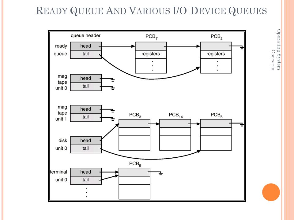 Operating System Concepts R EADY Q UEUE A ND V ARIOUS I/O D EVICE Q UEUES