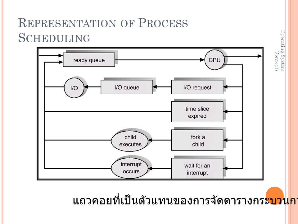 Operating System Concepts R EPRESENTATION OF P ROCESS S CHEDULING แถวคอยที่เป็นตัวแทนของการจัดตารางกระบวนการ