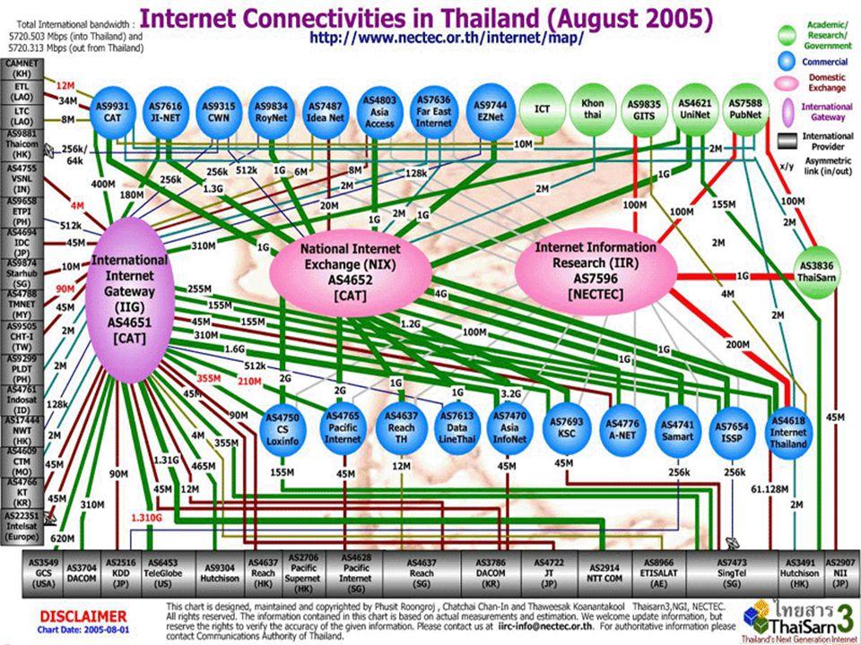 อินเทอร์เน็ตในประเทศไทยเชื่อมต่อครั้งแรกในปี พ. ศ.2530 โดย ม. สงขลานครินทร์ และ สถาบัน เทคโนโลยีแห่งเอเชีย (AIT) เพื่อรับส่งข้อมูล