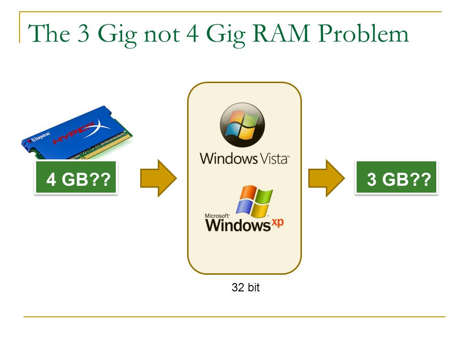 3 GB 4 GB The 3 Gig not 4 Gig RAM Problem 32 bit