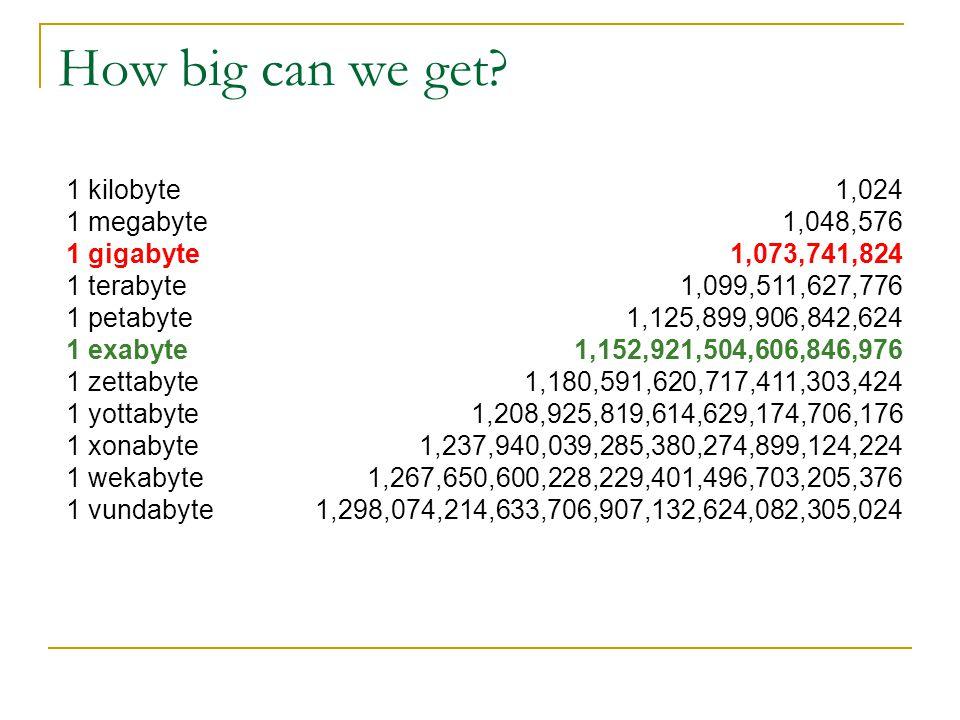 How big can we get? 1 kilobyte 1 megabyte 1 gigabyte 1 terabyte 1 petabyte 1 exabyte 1 zettabyte 1 yottabyte 1 xonabyte 1 wekabyte 1 vundabyte 1,024 1