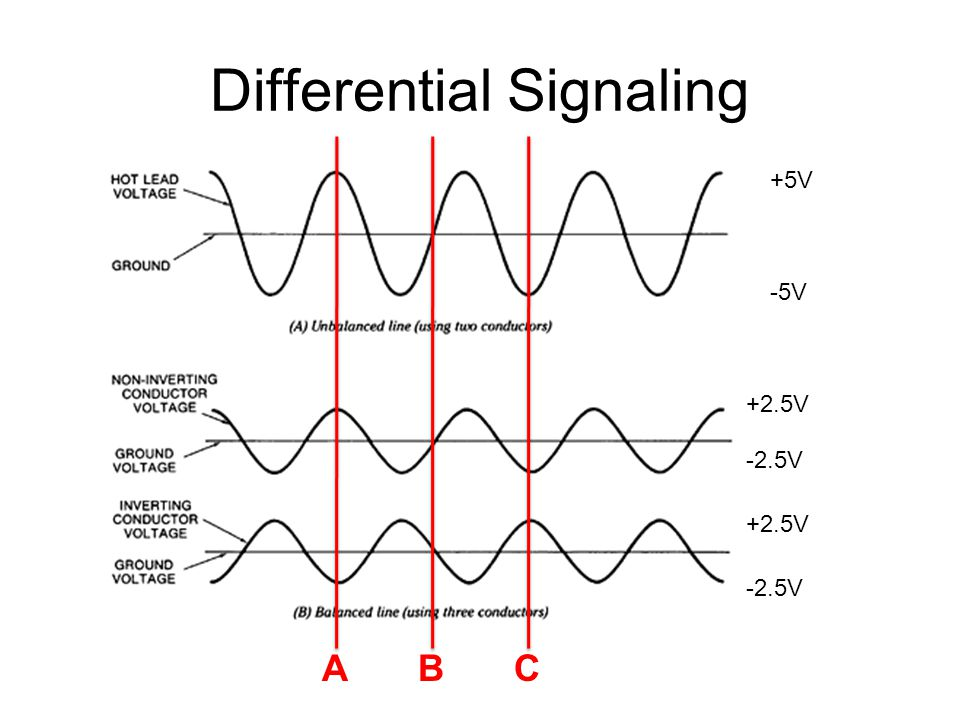 Differential Signaling -5V +5V +2.5V -2.5V ABC