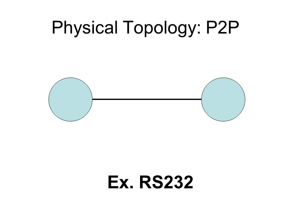 Physical Topology: Bus I2C, SPI, CAN