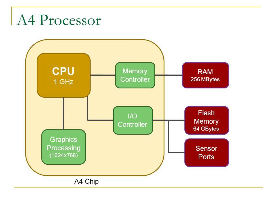 A4 Processor CPU 1 GHz Memory Controller RAM 256 MBytes Flash Memory 64 GBytes Graphics Processing (1024x768) I/O Controller Sensor Ports A4 Chip