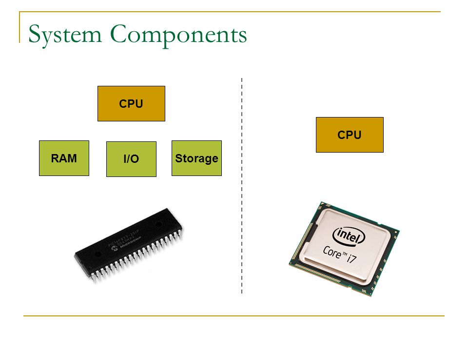 System Components CPU I/O RAMStorage CPU