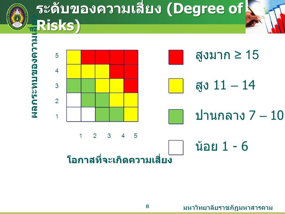 มหาวิทยาลัยราชภัฏมหาสารคาม 8 ระดับของความเสี่ยง (Degree of Risks) 5432154321 1 2 3 4 5 สูงมาก ≥ 15 สูง 11 – 14 ปานกลาง 7 – 10 น้อย 1 - 6 โอกาสที่จะเกิ