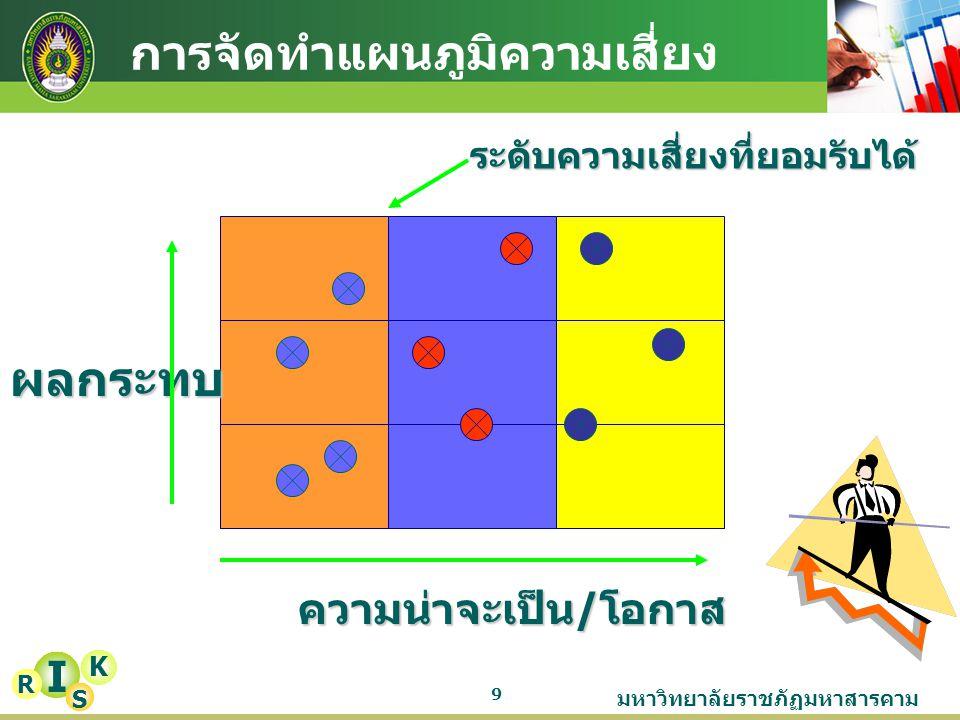 มหาวิทยาลัยราชภัฏมหาสารคาม ปัจจัยเสี่ยง (1) การควบคุมที่ควรจะมี (2) การควบคุมที่ มีอยู่แล้ว (3) ผลการประเมิน การควบคุมที่มี อยู่แล้วว่าได้ผล หรือไม่ (4) 10 การประเมินมาตรการควบคุมความ เสี่ยง /ERM.4 I K R Sแบบการประเมินมาตรการควบคุมความเสี่ยง หน่วยงาน.............................................................................