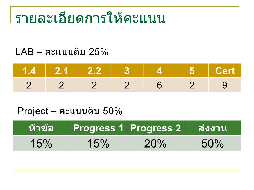 รายละเอียดการให้คะแนน 1.42.12.2345Cert 2222629 LAB – คะแนนดิบ 25% Project – คะแนนดิบ 50% หัวข้อ Progress 1Progress 2 ส่งงาน 15% 20%50%