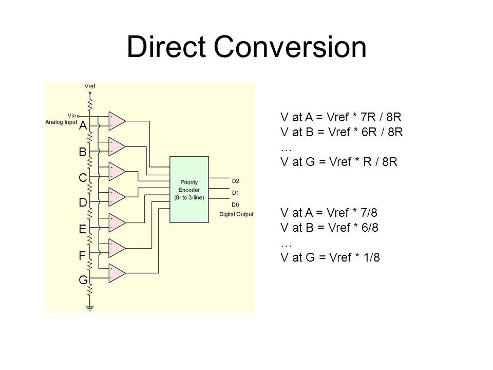 Direct Conversion A B C D E F G V at A = Vref * 7R / 8R V at B = Vref * 6R / 8R … V at G = Vref * R / 8R V at A = Vref * 7/8 V at B = Vref * 6/8 … V a