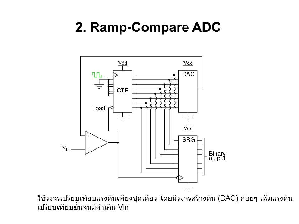 2. Ramp-Compare ADC ใช้วงจรเปรียบเทียบแรงดันเพียงชุดเดียว โดยมีวงจรสร้างดัน (DAC) ค่อยๆ เพิ่มแรงดัน เปรียบเทียบขึ้นจนมีค่าเกิน Vin