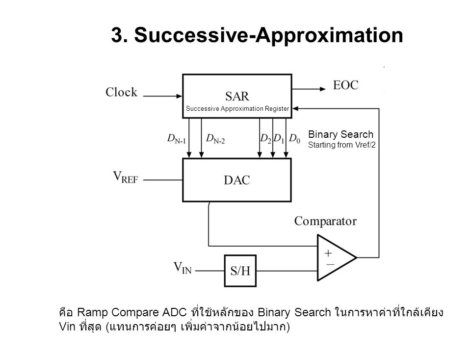 3. Successive-Approximation Successive Approximation Register Binary Search Starting from Vref/2 คือ Ramp Compare ADC ที่ใช้หลักของ Binary Search ในกา