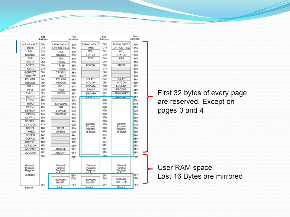 RAM location First 32 bytes of every page are reserved.