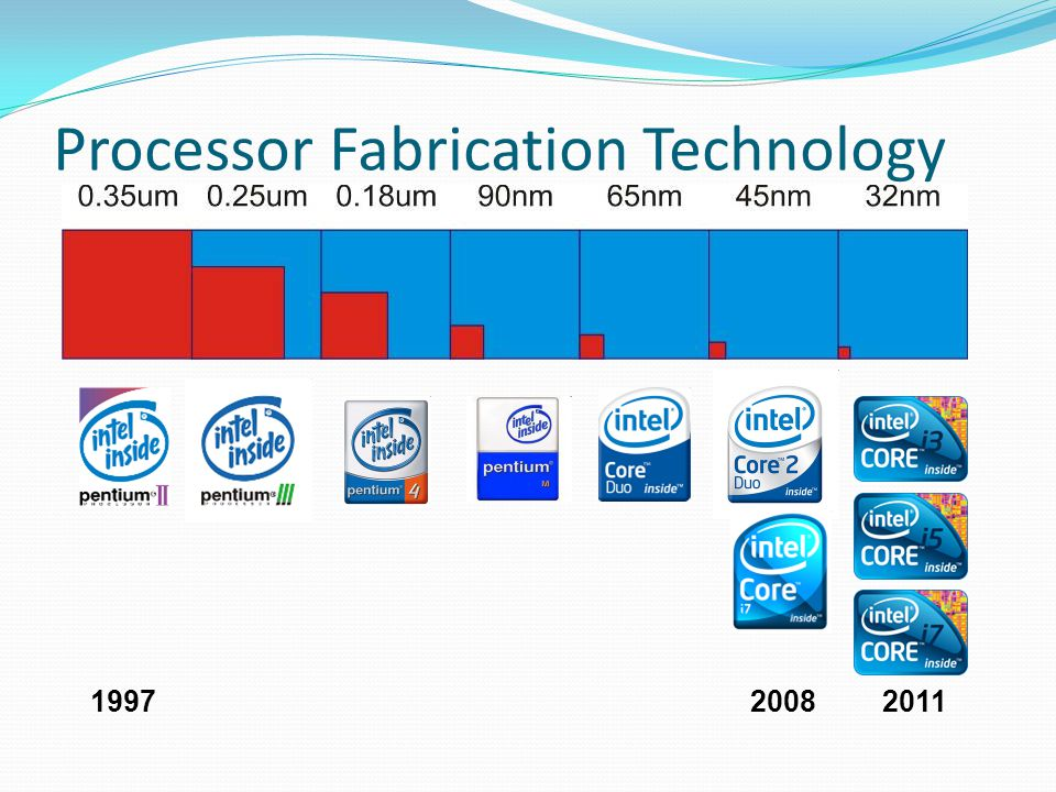 Processor Fabrication Technology 199720082011