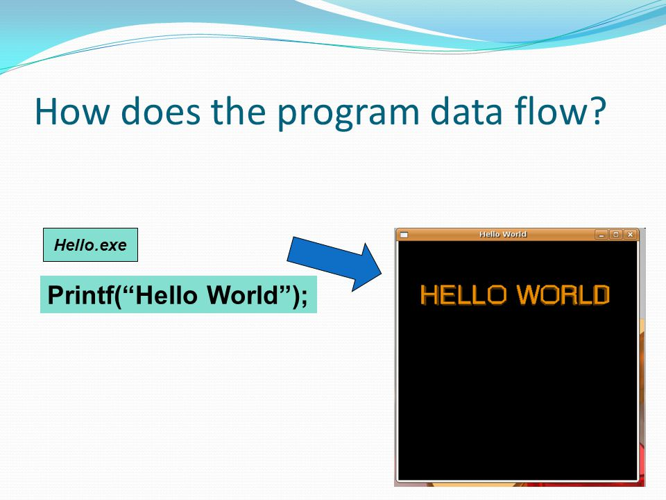 How does the program data flow Printf( Hello World ); Hello.exe