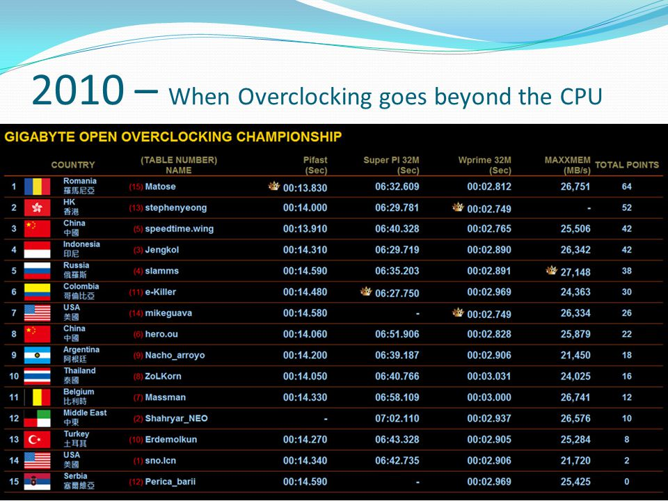 2010 – When Overclocking goes beyond the CPU