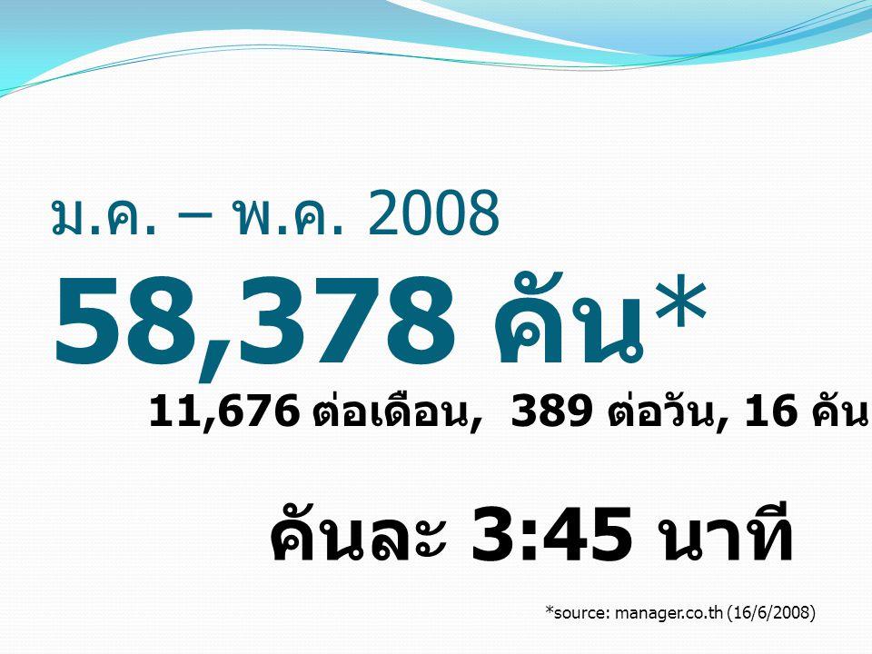 ม. ค. – พ. ค. 2008 58,378 คัน * 11,676 ต่อเดือน, 389 ต่อวัน, 16 คันต่อชั่วโมง คันละ 3:45 นาที *source: manager.co.th (16/6/2008)