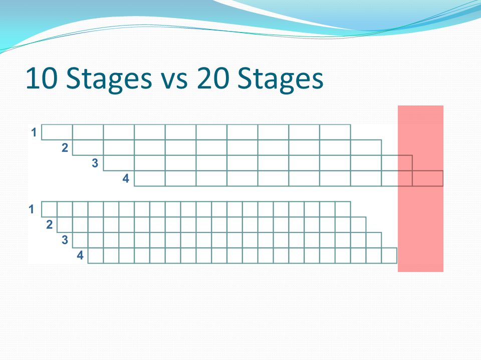 10 Stages vs 20 Stages