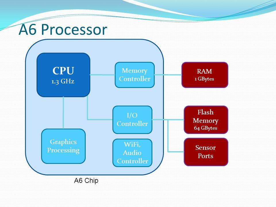 A6 Processor CPU 1.3 GHz Memory Controller RAM 1 GBytes Flash Memory 64 GBytes Graphics Processing I/O Controller Sensor Ports A6 Chip WiFi, Audio Con